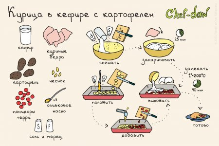 Салат кукурузой пошаговый рецепт фото